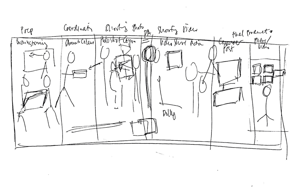 storyboard with stick figures brining the multi-functional image to life